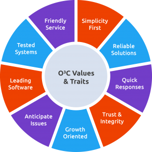 o3c-values-wheel
